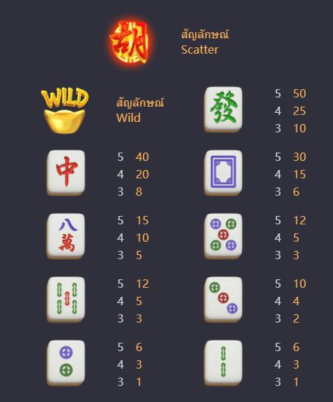 สล็อตพีจี Mahjong Ways 2